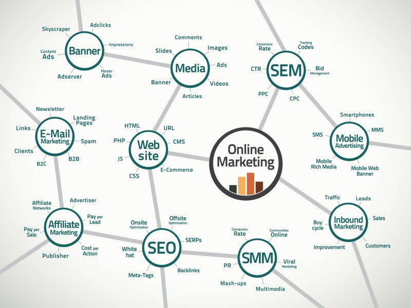 How Internet Marketing Works?